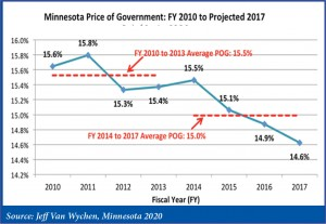 Minnesota Price of Government: FY 2010 to Projected 2017 (All the percentages on the left correlate directly to cents per dollar.)