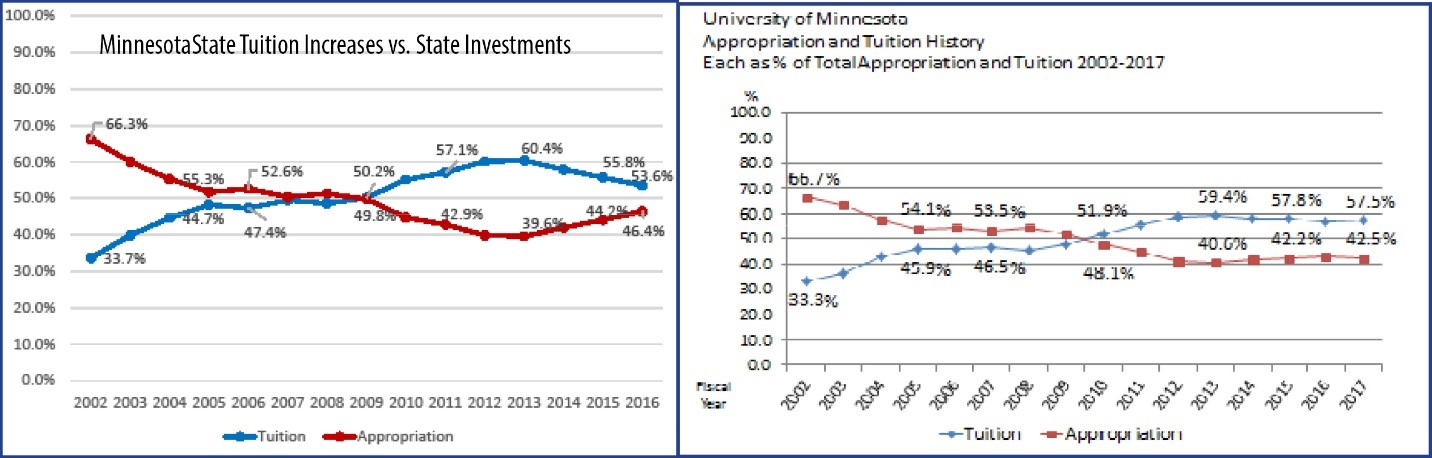 higher ed graph 2